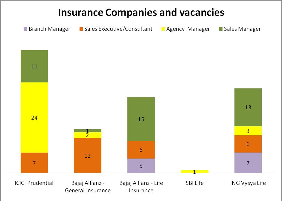 Insurance Careers India Analysis Vsolvegroup